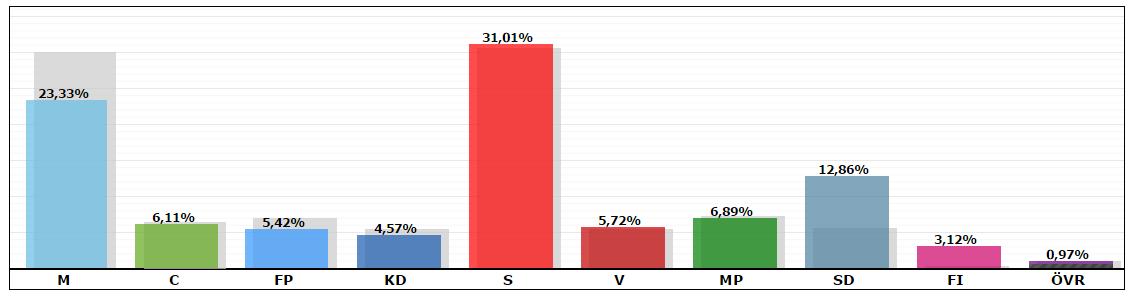 Val riksdagen 2014